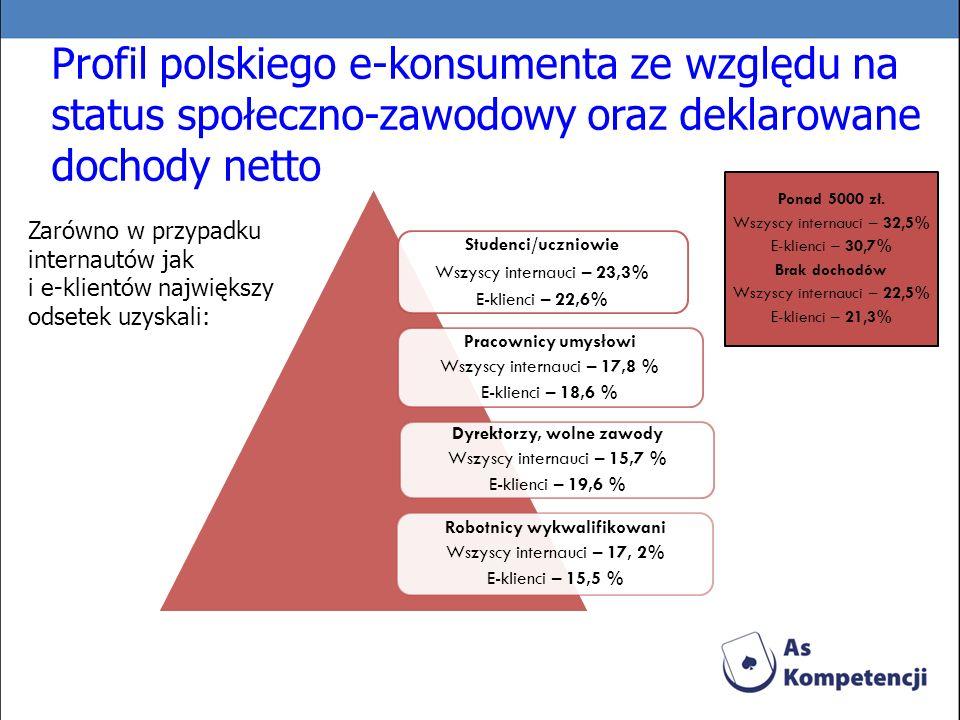 Profil polskiego e-konsumenta ze względu na status społeczno-zawodowy oraz deklarowane dochody netto Studenci/uczniowie Wszyscy internauci – 23,3% E-k