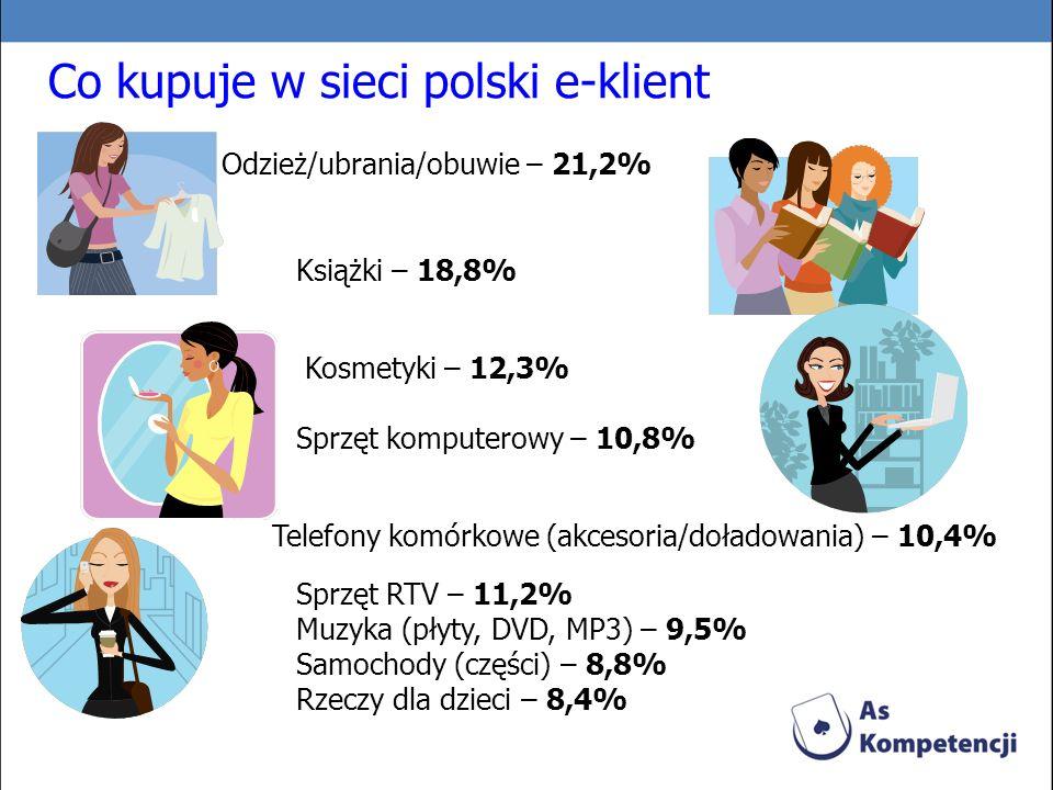 Co kupuje w sieci polski e-klient Odzież/ubrania/obuwie – 21,2% Książki – 18,8% Kosmetyki – 12,3% Sprzęt komputerowy – 10,8% Telefony komórkowe (akces