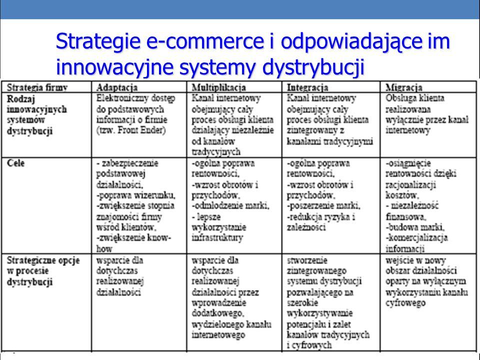 Strategie e-commerce i odpowiadające im innowacyjne systemy dystrybucji