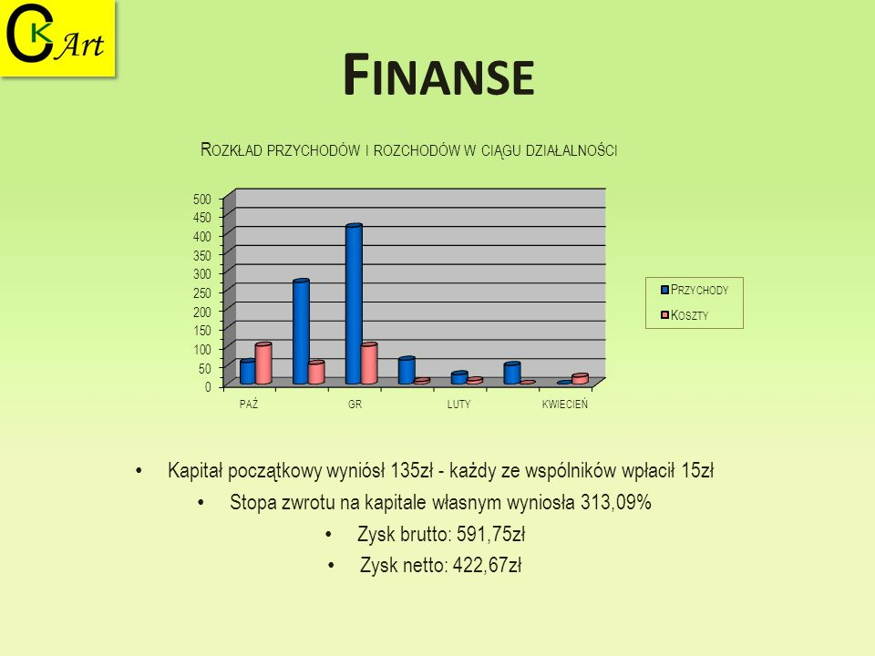 F INANSE Kapitał początkowy wyniósł 135zł - każdy ze wspólników wpłacił 15zł Stopa zwrotu na kapitale własnym wyniosła 313,09% Zysk brutto: 591,75zł Z