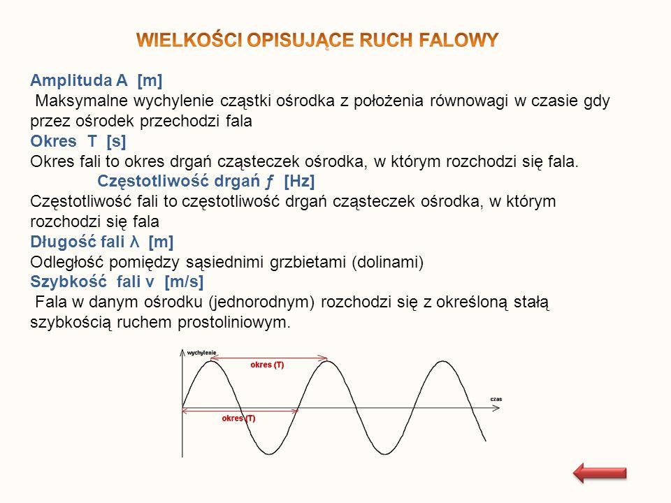KRYTERIUM PODZIAŁURODZAJE FALCECHY Ze względu na kierunek drgań cząsteczek ośrodka w stosunku do kierunku rozchodzenia się fali.