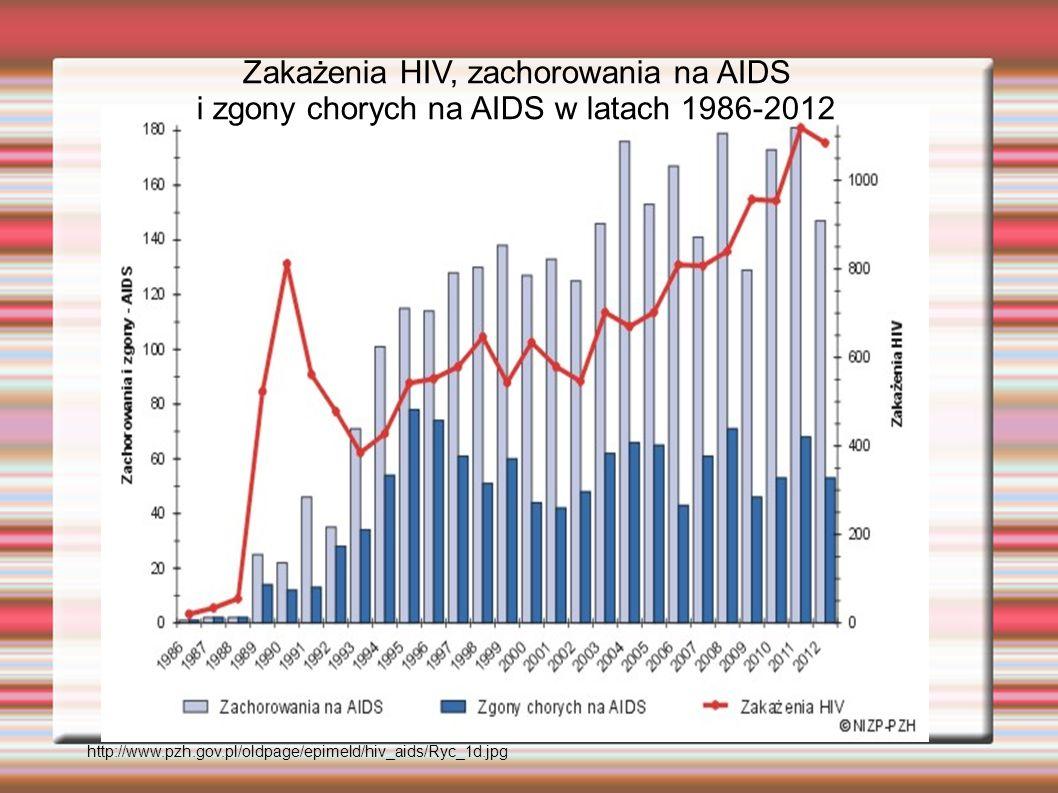 http://www.pzh.gov.pl/oldpage/epimeld/hiv_aids/Ryc_1d.jpg Zakażenia HIV, zachorowania na AIDS i zgony chorych na AIDS w latach 1986-2012