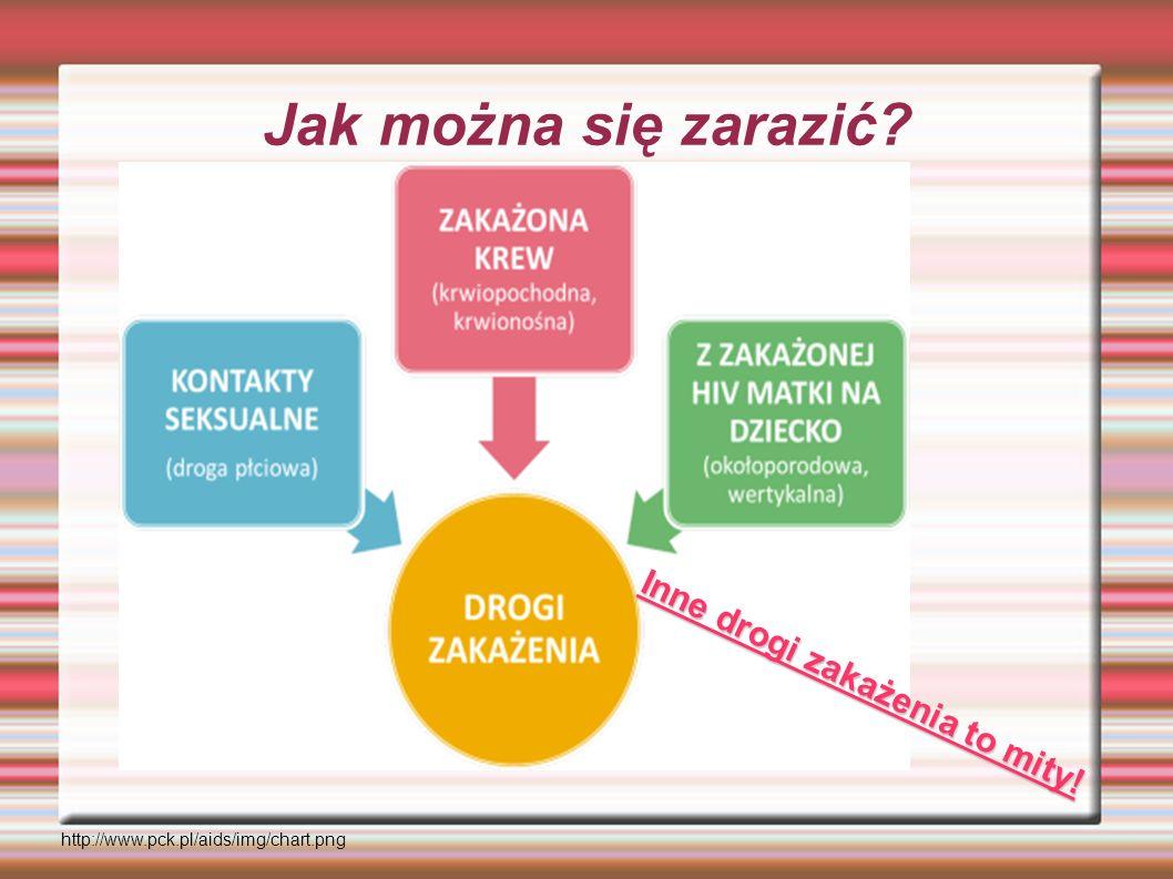 Jak można się zarazić? http://www.pck.pl/aids/img/chart.png Inne drogi zakażenia to mity!