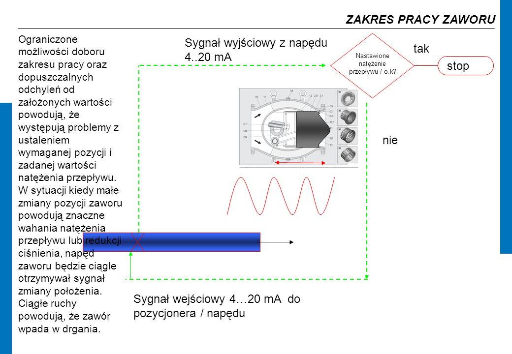 Sygnał wyjściowy z napędu 4..20 mA Sygnał wejściowy 4…20 mA do pozycjonera / napędu Nastawione natężenie przepływu / o.k.