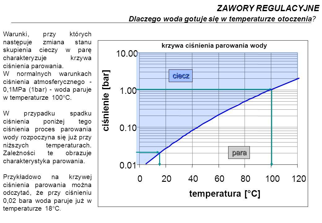 0.01 0.10 1.00 10.00 020406080100120 krzywa ciśnienia parowania wody ciecz para Warunki, przy których następuje zmiana stanu skupienia cieczy w parę charakteryzuje krzywa ciśnienia parowania.
