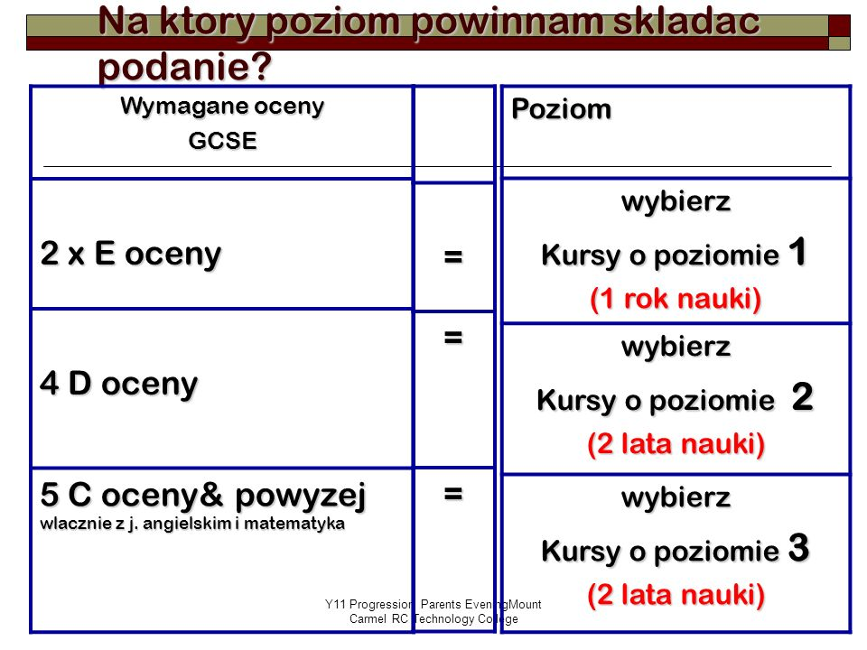 Y11 Progression Parents EveningMount Carmel RC Technology College Na ktory poziom powinnam skladac podanie.