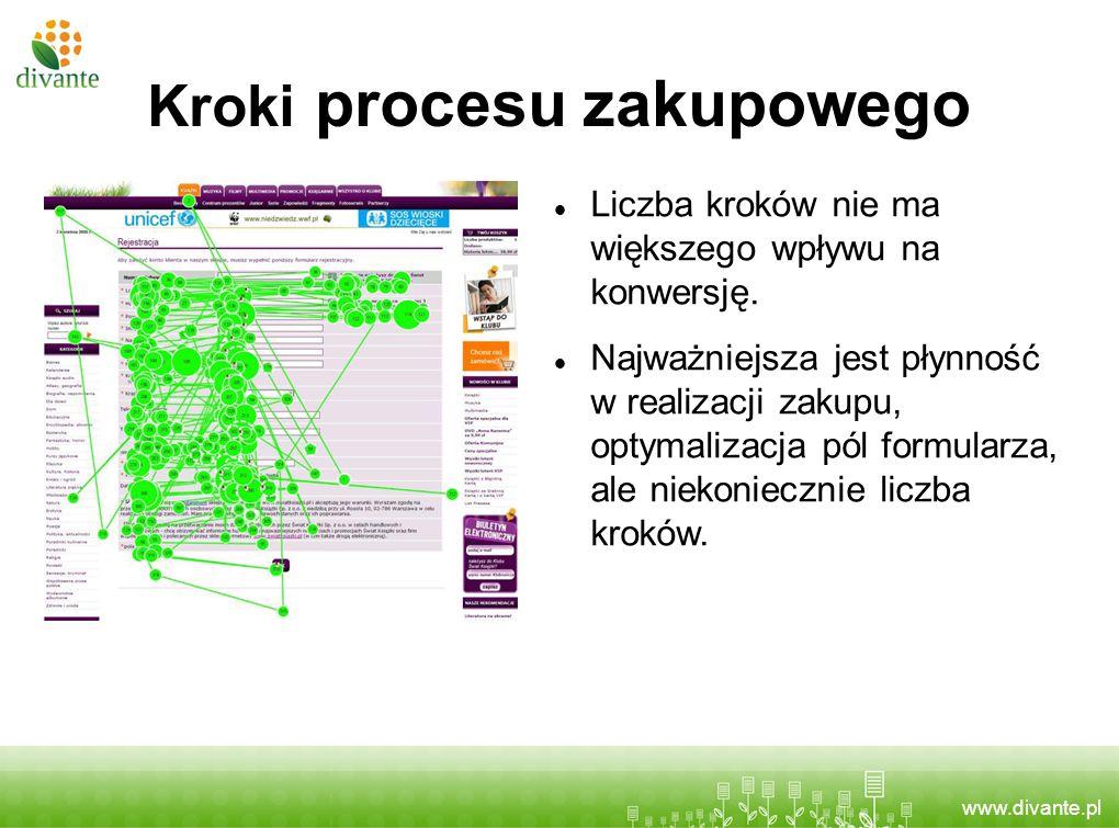 www.divante.pl Kroki procesu zakupowego Liczba kroków nie ma większego wpływu na konwersję. Najważniejsza jest płynność w realizacji zakupu, optymaliz