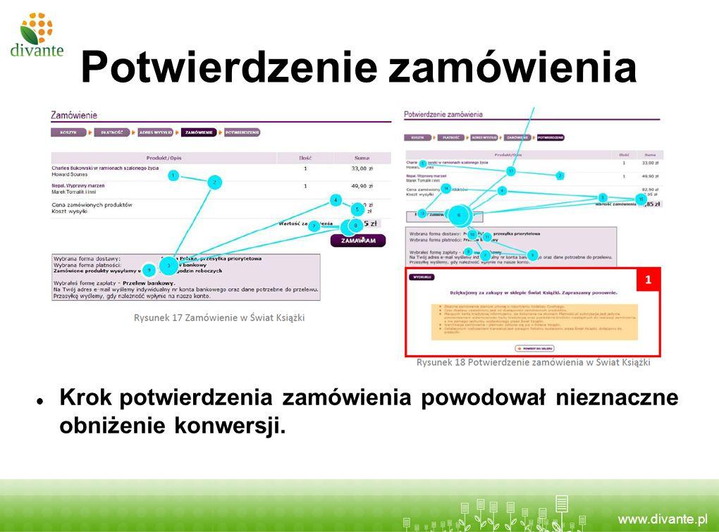 www.divante.pl Potwierdzenie zamówienia Krok potwierdzenia zamówienia powodował nieznaczne obniżenie konwersji.