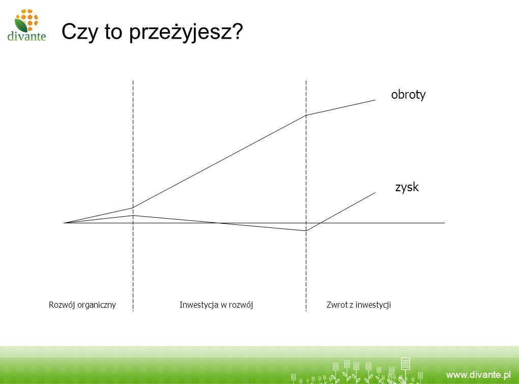 www.divante.pl Czy to przeżyjesz? obroty zysk Rozwój organicznyInwestycja w rozwójZwrot z inwestycji