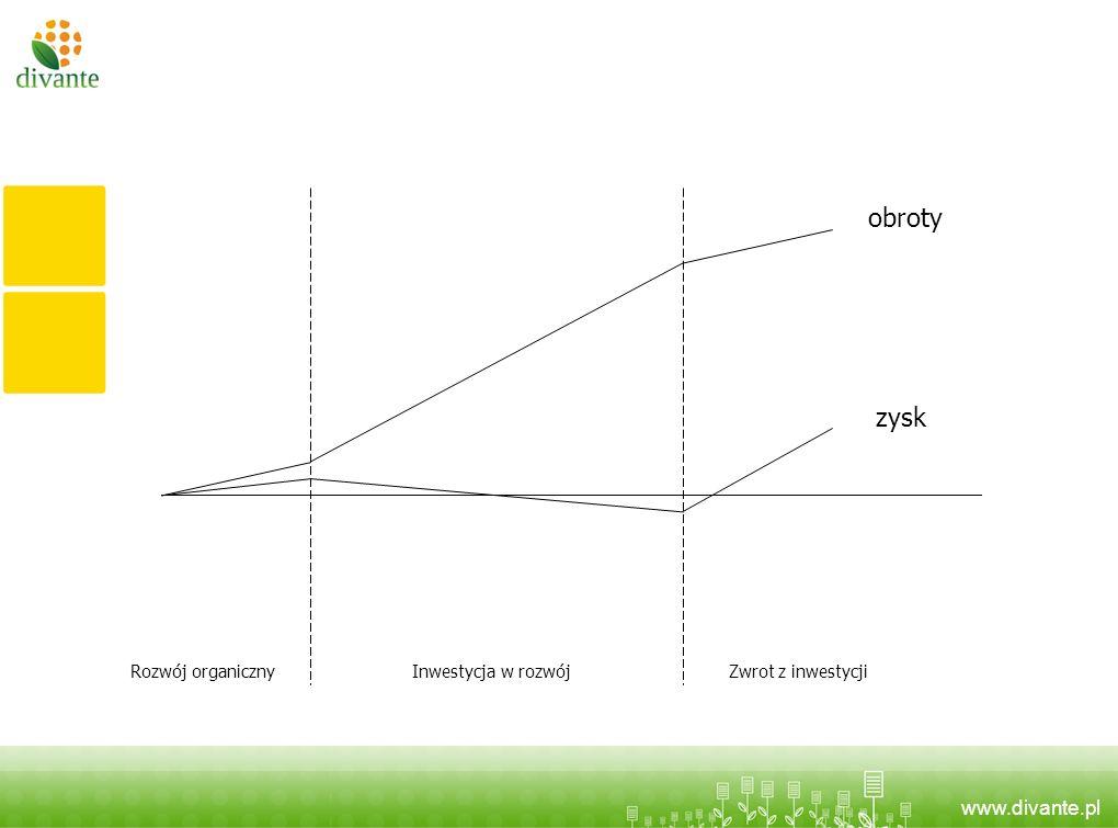 www.divante.pl obroty zysk Rozwój organicznyInwestycja w rozwójZwrot z inwestycji