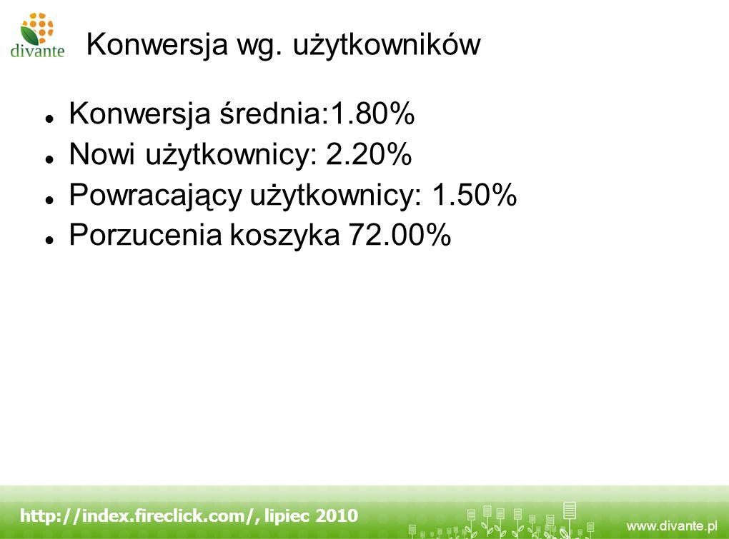 www.divante.pl Konwersja wg. użytkowników Konwersja średnia:1.80% Nowi użytkownicy: 2.20% Powracający użytkownicy: 1.50% Porzucenia koszyka 72.00% htt