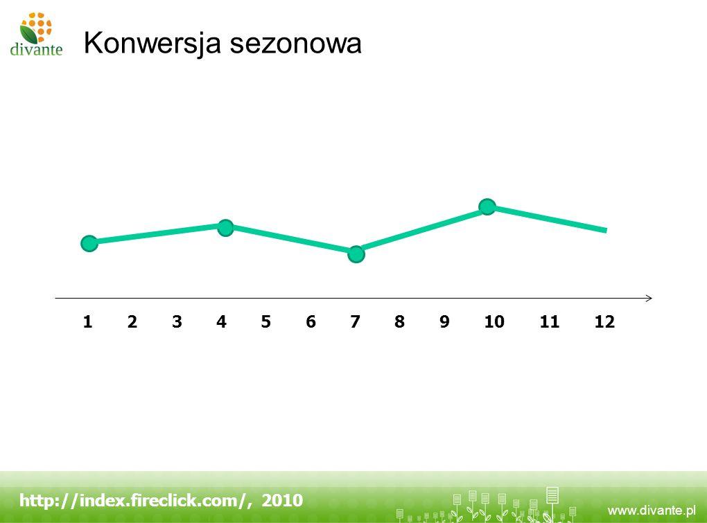 www.divante.pl Konwersja sezonowa http://index.fireclick.com/, 2010 1 2 3 4 5 6 7 8 9 10 11 12