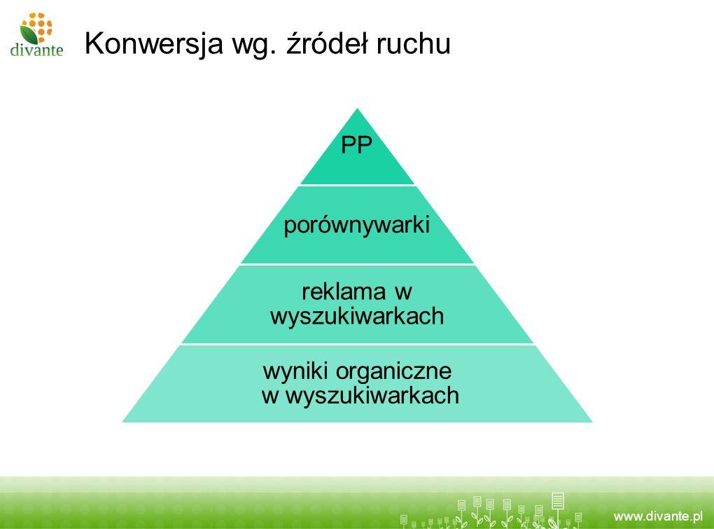 www.divante.pl Konwersja wg. źródeł ruchu PP porównywarki reklama w wyszukiwarkach wyniki organiczne w wyszukiwarkach