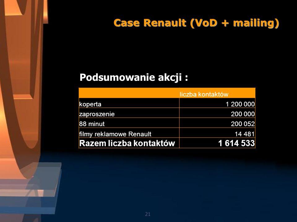 Case Renault (VoD + mailing) 21 Podsumowanie akcji : liczba kontaktów koperta1 200 000 zaproszenie200 000 88 minut200 052 filmy reklamowe Renault14 481 Razem liczba kontaktów1 614 533