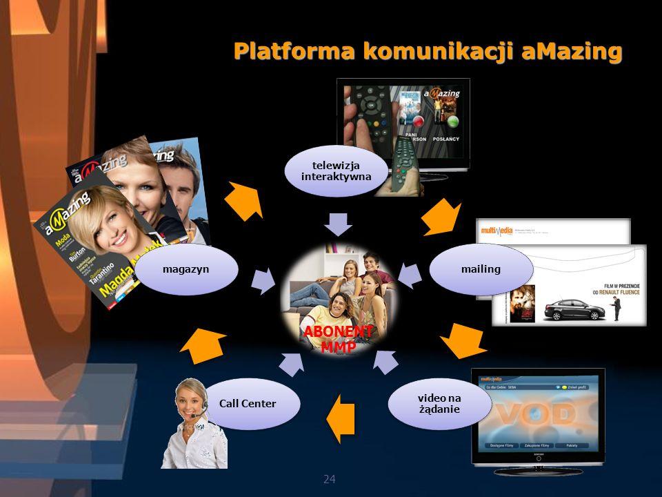 Platforma komunikacji aMazing 24 mailing video na żądanie Call Center magazyn telewizja interaktywna ABONENT MMP