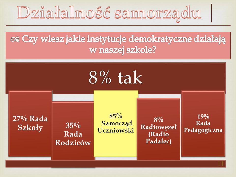 8% tak 27% Rada Szkoły 35% Rada Rodziców 85% Samorząd Uczniowski 8% Radiowęzeł (Radio Padalec) 19% Rada Pedagogiczna 11
