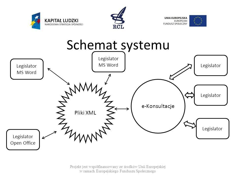 Schemat systemu Projekt jest współfinansowany ze środków Unii Europejskiej w ramach Europejskiego Funduszu Społecznego Legislator MS Word Legislator Open Office e-Konsultacje Legislator MS Word Pliki XML