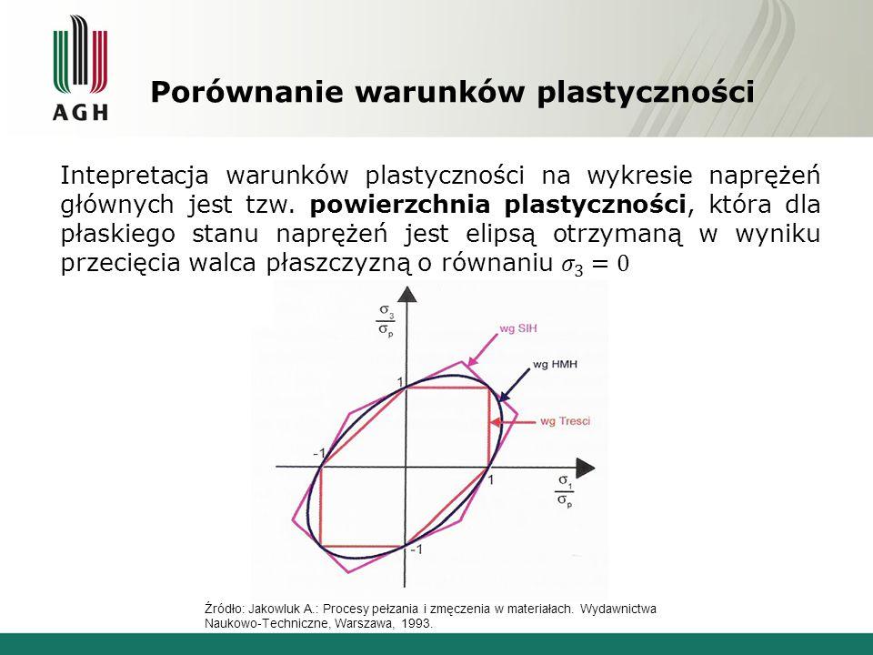 Porównanie warunków plastyczności Źródło: Jakowluk A.: Procesy pełzania i zmęczenia w materiałach. Wydawnictwa Naukowo-Techniczne, Warszawa, 1993.
