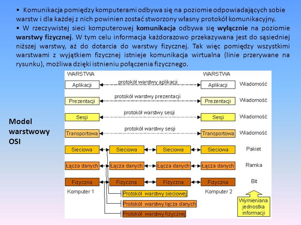 Komunikacja pomiędzy komputerami odbywa się na poziomie odpowiadających sobie warstw i dla każdej z nich powinien zostać stworzony własny protokół kom
