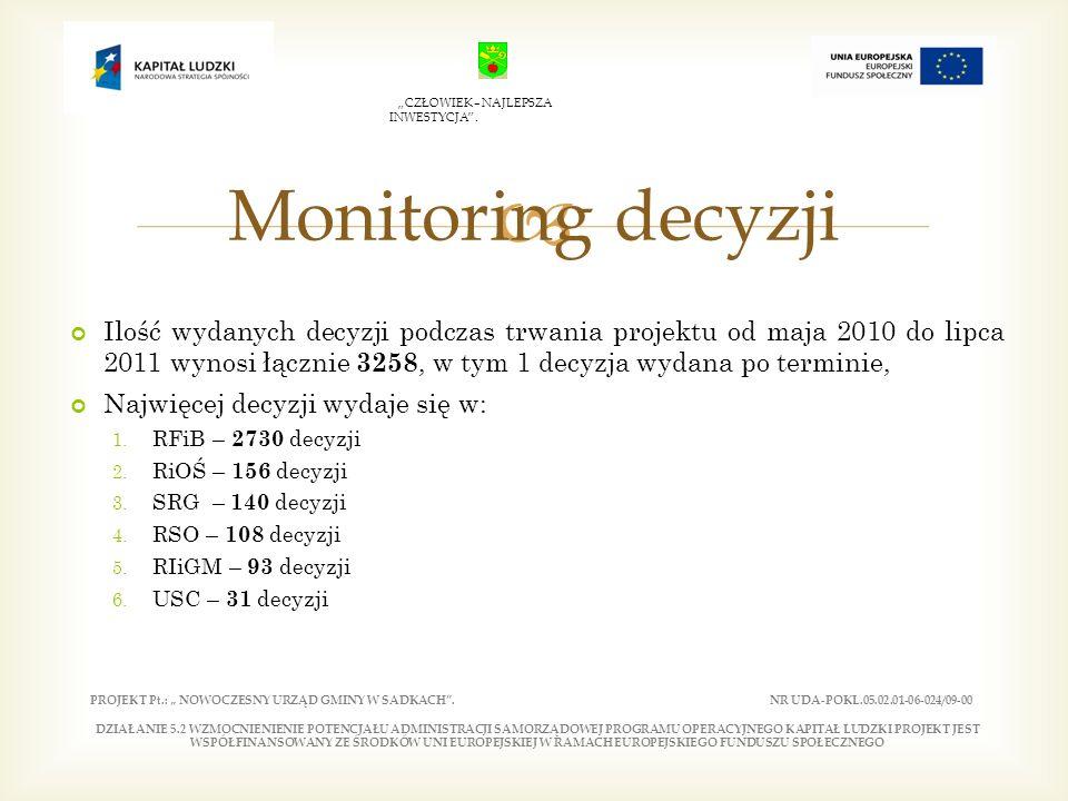 Ilość wydanych decyzji podczas trwania projektu od maja 2010 do lipca 2011 wynosi łącznie 3258, w tym 1 decyzja wydana po terminie, Najwięcej decyzji wydaje się w: 1.