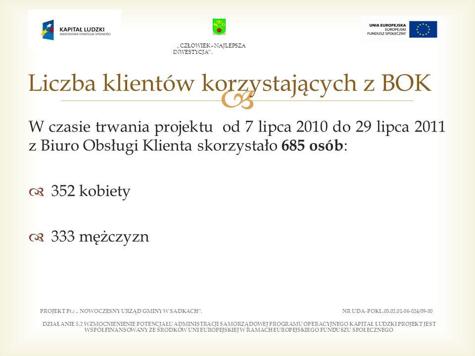 W czasie trwania projektu od 7 lipca 2010 do 29 lipca 2011 z Biuro Obsługi Klienta skorzystało 685 osób : 352 kobiety 333 mężczyzn Liczba klientów korzystających z BOK PROJEKT Pt.: NOWOCZESNY URZĄD GMINY W SADKACH.