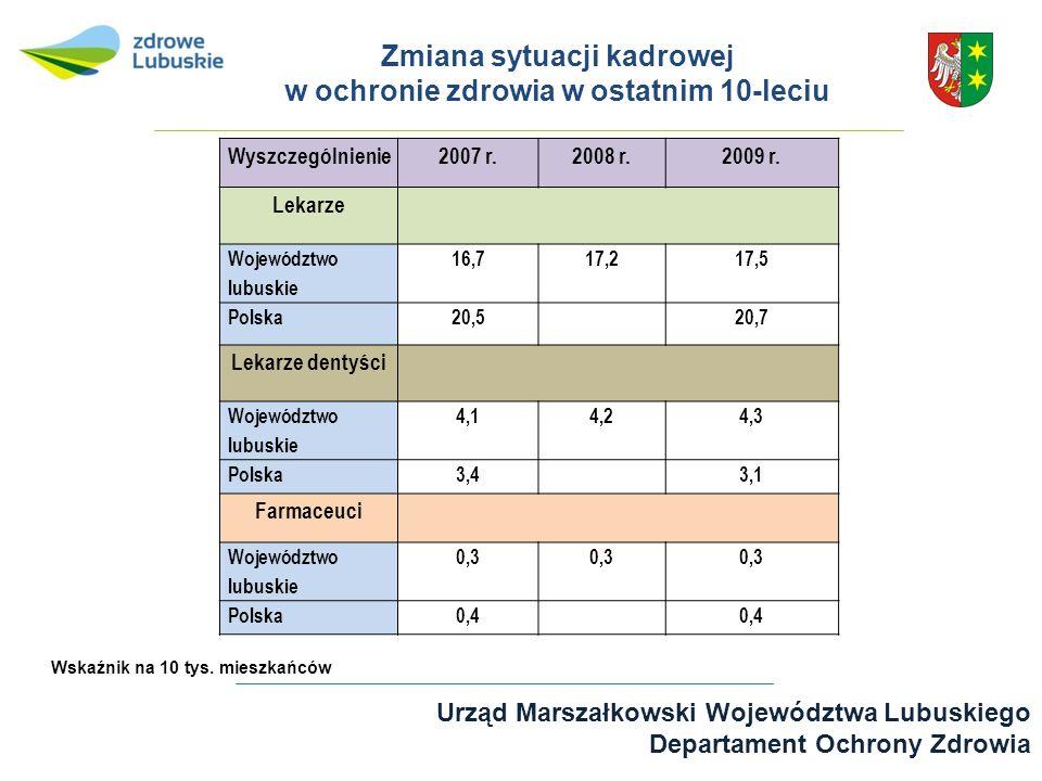Urząd Marszałkowski Województwa Lubuskiego Departament Ochrony Zdrowia Zmiana sytuacji kadrowej w ochronie zdrowia w ostatnim 10-leciu Wyszczególnieni