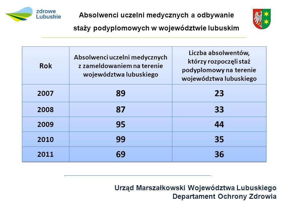 Urząd Marszałkowski Województwa Lubuskiego Departament Ochrony Zdrowia Absolwenci uczelni medycznych a odbywanie staży podyplomowych w województwie lu