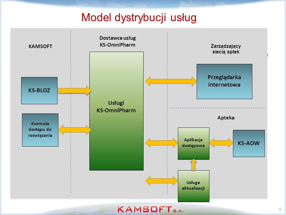 Model dystrybucji usług KS-OmniPharm został stworzony jako rozwiązanie rozproszone, które może być hostowane przez dowolny podmiot, hostowane są usług