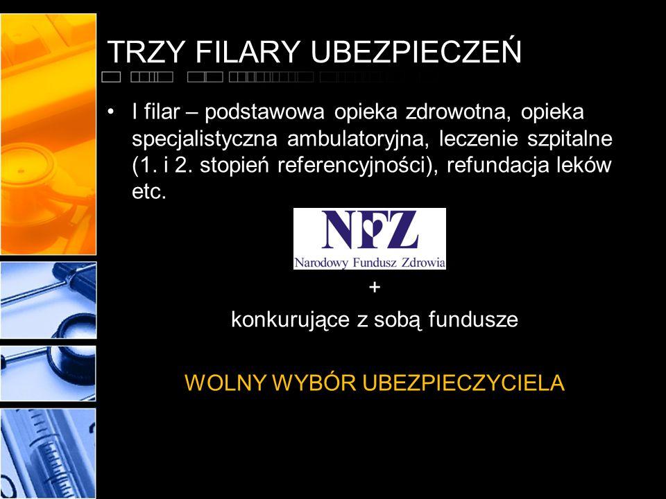 TRZY FILARY UBEZPIECZEŃ I filar – podstawowa opieka zdrowotna, opieka specjalistyczna ambulatoryjna, leczenie szpitalne (1. i 2. stopień referencyjnoś