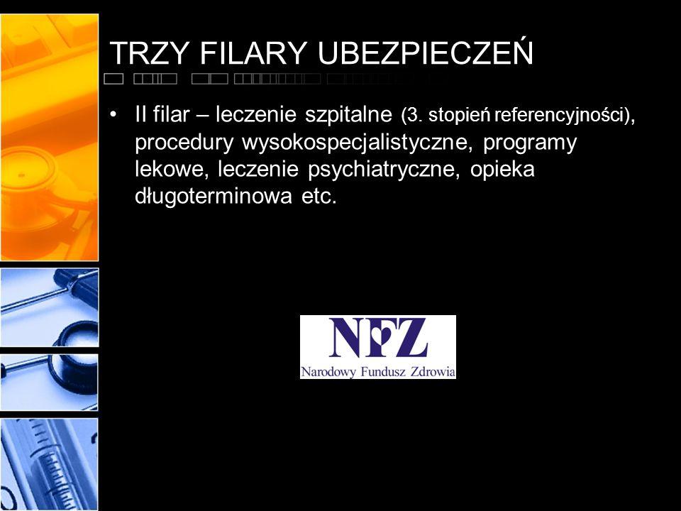 TRZY FILARY UBEZPIECZEŃ II filar – leczenie szpitalne (3. stopień referencyjności), procedury wysokospecjalistyczne, programy lekowe, leczenie psychia