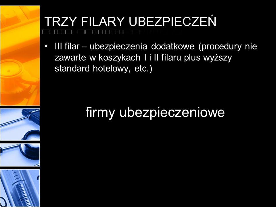 TRZY FILARY UBEZPIECZEŃ III filar – ubezpieczenia dodatkowe (procedury nie zawarte w koszykach I i II filaru plus wyższy standard hotelowy, etc.) firm