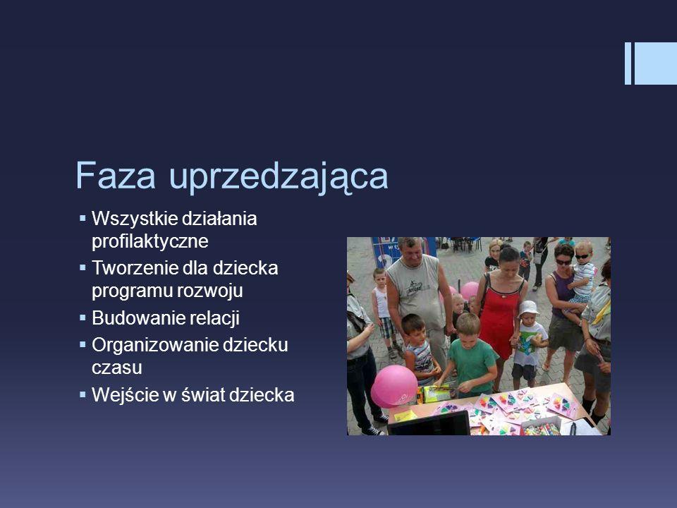 Faza uprzedzająca Wszystkie działania profilaktyczne Tworzenie dla dziecka programu rozwoju Budowanie relacji Organizowanie dziecku czasu Wejście w św
