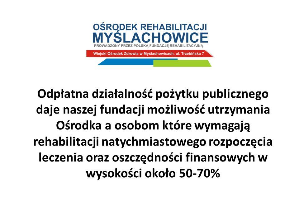 Odpłatna działalność pożytku publicznego daje naszej fundacji możliwość utrzymania Ośrodka a osobom które wymagają rehabilitacji natychmiastowego rozpoczęcia leczenia oraz oszczędności finansowych w wysokości około 50-70%