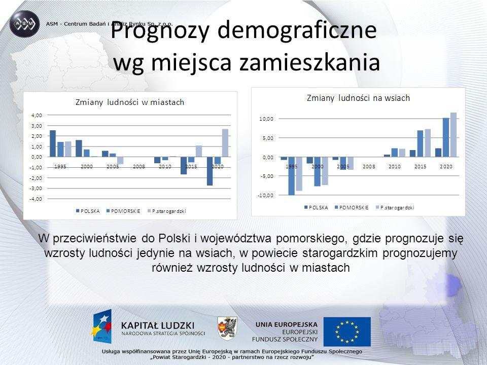 Prognozy demograficzne wg miejsca zamieszkania W przeciwieństwie do Polski i województwa pomorskiego, gdzie prognozuje się wzrosty ludności jedynie na wsiach, w powiecie starogardzkim prognozujemy również wzrosty ludności w miastach