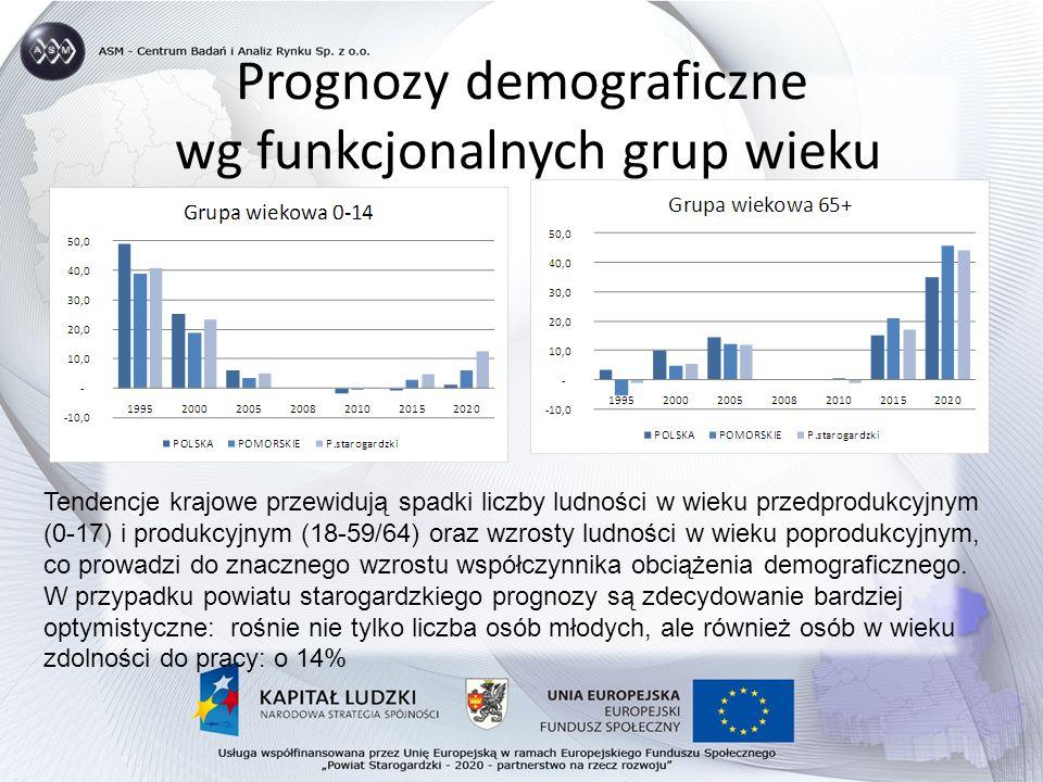 Prognozy demograficzne wg funkcjonalnych grup wieku Tendencje krajowe przewidują spadki liczby ludności w wieku przedprodukcyjnym (0-17) i produkcyjnym (18-59/64) oraz wzrosty ludności w wieku poprodukcyjnym, co prowadzi do znacznego wzrostu współczynnika obciążenia demograficznego.