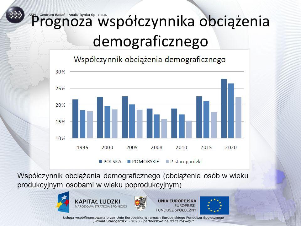 Prognoza współczynnika obciążenia demograficznego Współczynnik obciążenia demograficznego (obciążenie osób w wieku produkcyjnym osobami w wieku poprodukcyjnym)