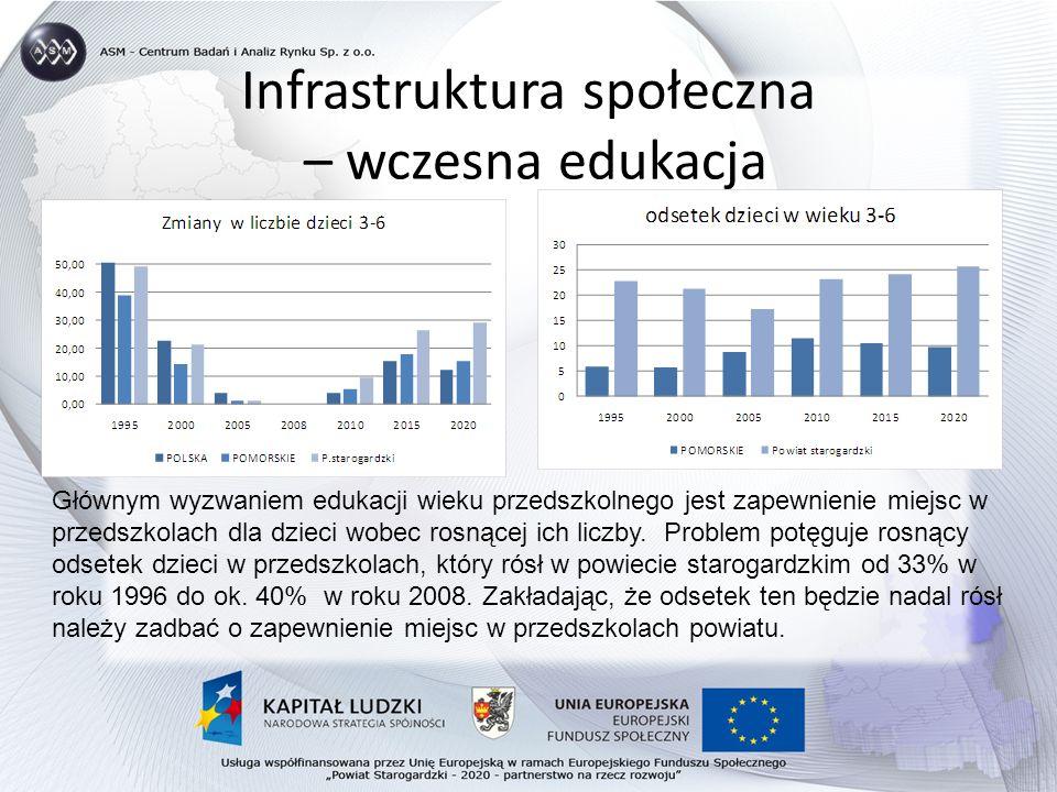 Infrastruktura społeczna – wczesna edukacja Głównym wyzwaniem edukacji wieku przedszkolnego jest zapewnienie miejsc w przedszkolach dla dzieci wobec rosnącej ich liczby.