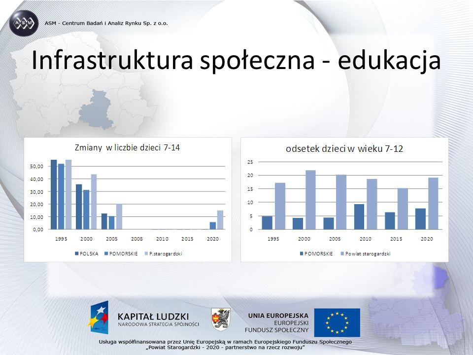 Infrastruktura społeczna - edukacja