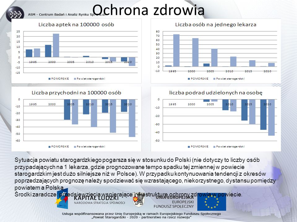 Ochrona zdrowia Sytuacja powiatu starogardzkiego pogarsza się w stosunku do Polski (nie dotyczy to liczby osób przypadających na 1 lekarza, gdzie prognozowane tempo spadku tej zmiennej w powiecie starogardzkim jest dużo silniejsze niż w Polsce).