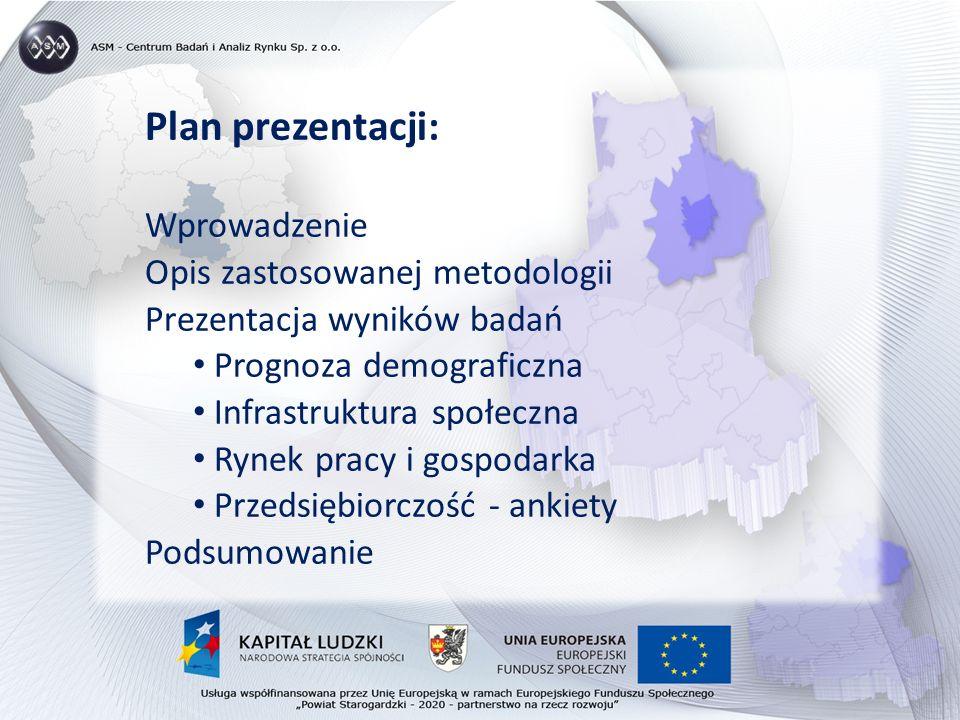 Plan prezentacji: Wprowadzenie Opis zastosowanej metodologii Prezentacja wyników badań Prognoza demograficzna Infrastruktura społeczna Rynek pracy i gospodarka Przedsiębiorczość - ankiety Podsumowanie