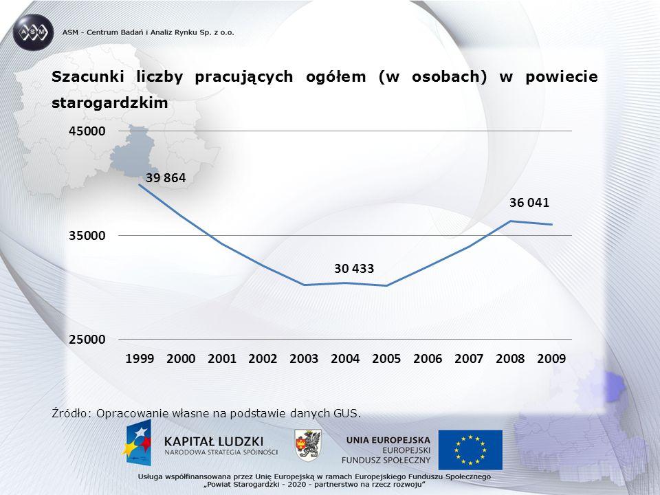 Szacunki liczby pracujących ogółem (w osobach) w powiecie starogardzkim Źródło: Opracowanie własne na podstawie danych GUS.