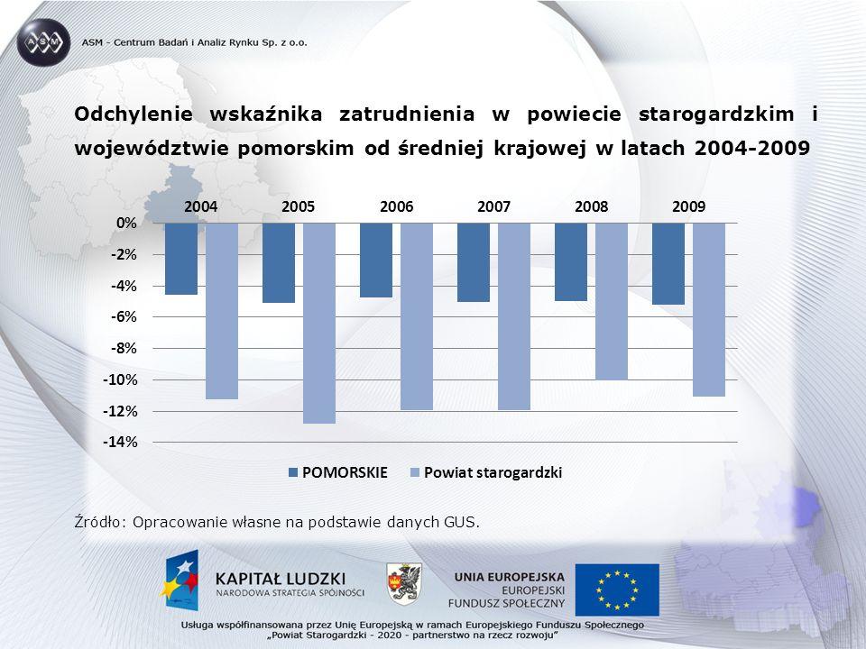 Odchylenie wskaźnika zatrudnienia w powiecie starogardzkim i województwie pomorskim od średniej krajowej w latach 2004-2009 Źródło: Opracowanie własne na podstawie danych GUS.