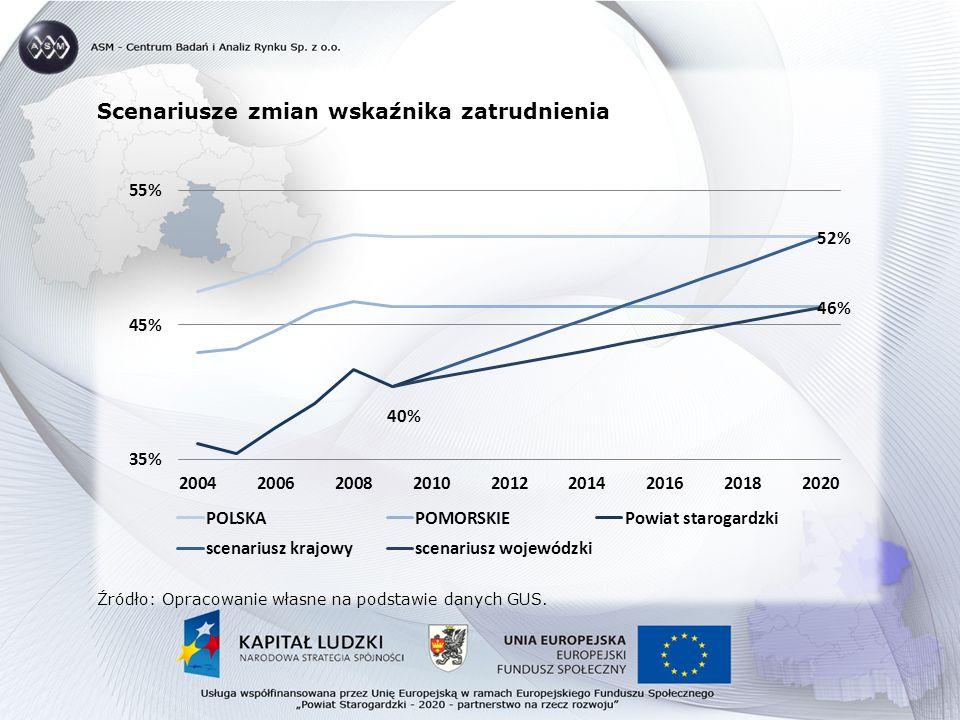 Scenariusze zmian wskaźnika zatrudnienia Źródło: Opracowanie własne na podstawie danych GUS.