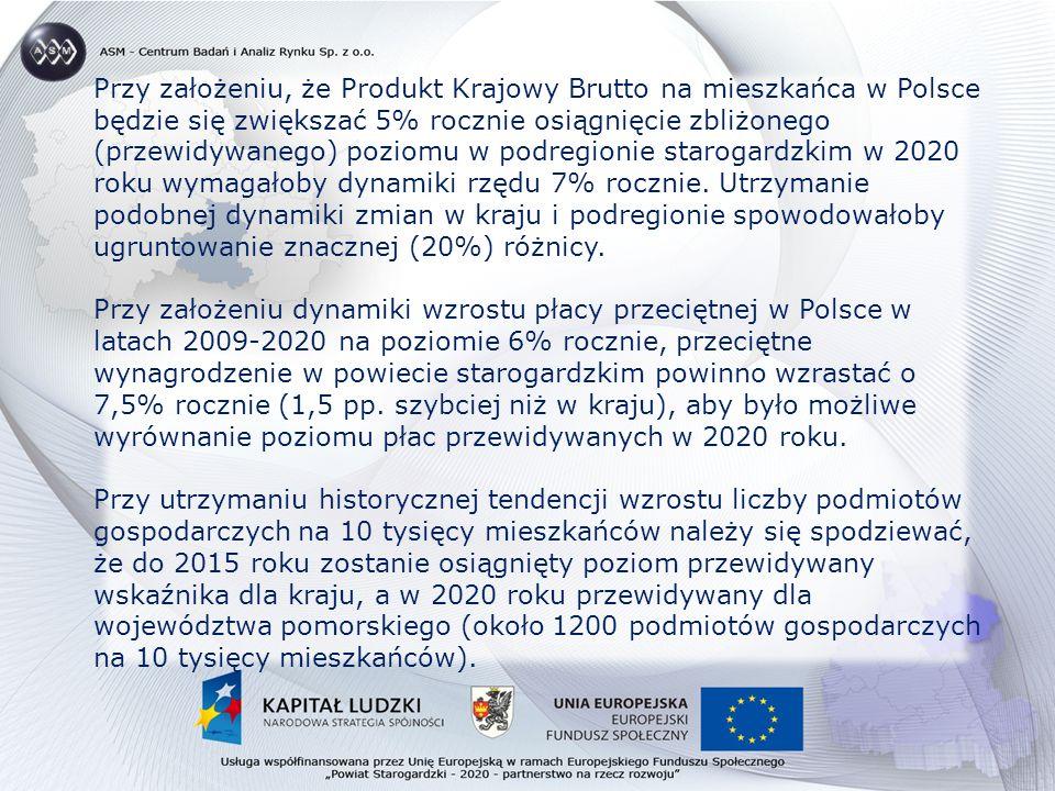 Przy założeniu, że Produkt Krajowy Brutto na mieszkańca w Polsce będzie się zwiększać 5% rocznie osiągnięcie zbliżonego (przewidywanego) poziomu w podregionie starogardzkim w 2020 roku wymagałoby dynamiki rzędu 7% rocznie.