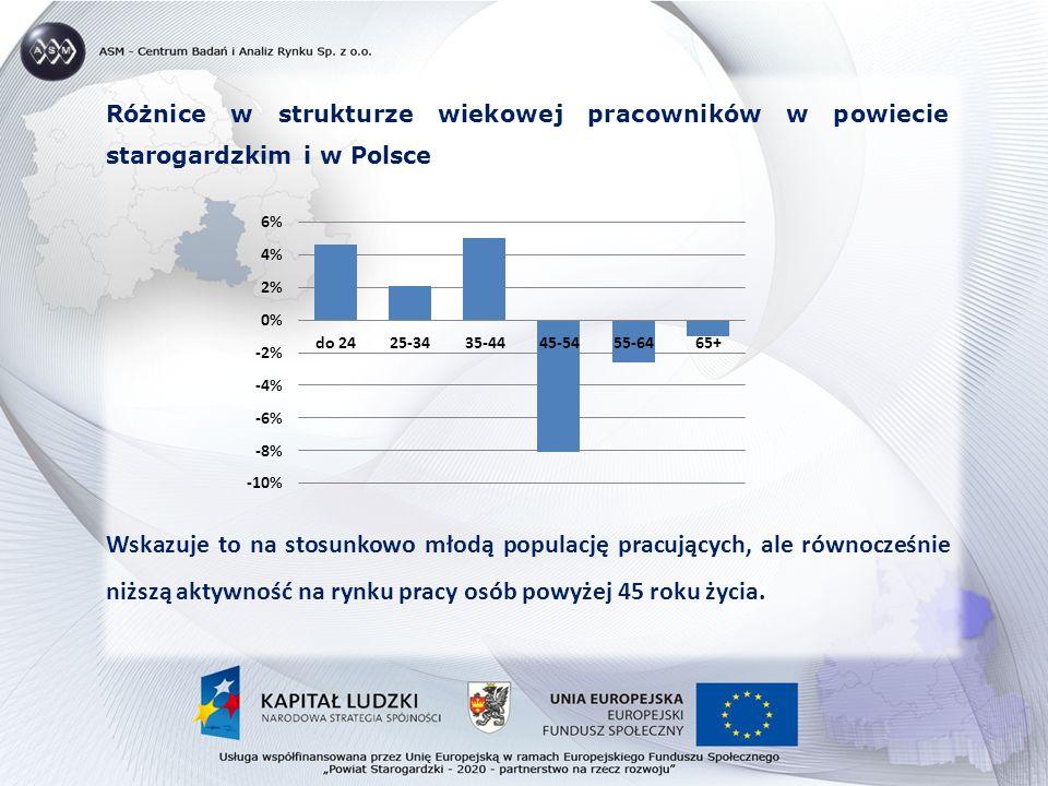 Różnice w strukturze wiekowej pracowników w powiecie starogardzkim i w Polsce Wskazuje to na stosunkowo młodą populację pracujących, ale równocześnie niższą aktywność na rynku pracy osób powyżej 45 roku życia.