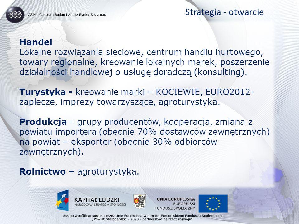 Handel Lokalne rozwiązania sieciowe, centrum handlu hurtowego, towary regionalne, kreowanie lokalnych marek, poszerzenie działalności handlowej o usługę doradczą (konsulting).