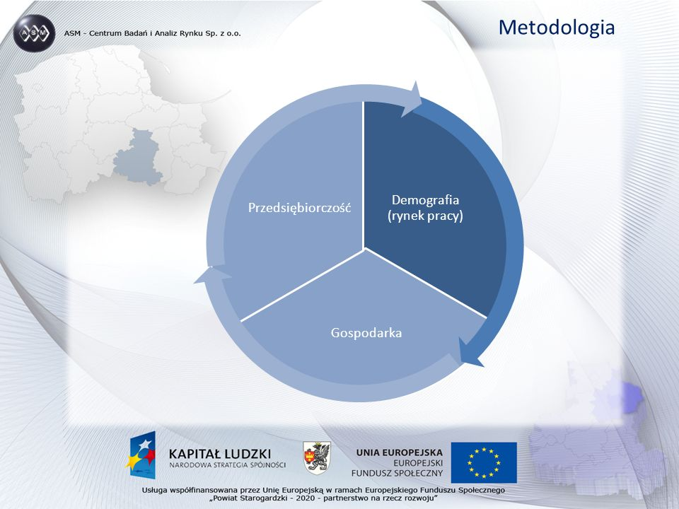 Demografia (rynek pracy) Gospodarka Przedsiębiorczość Metodologia