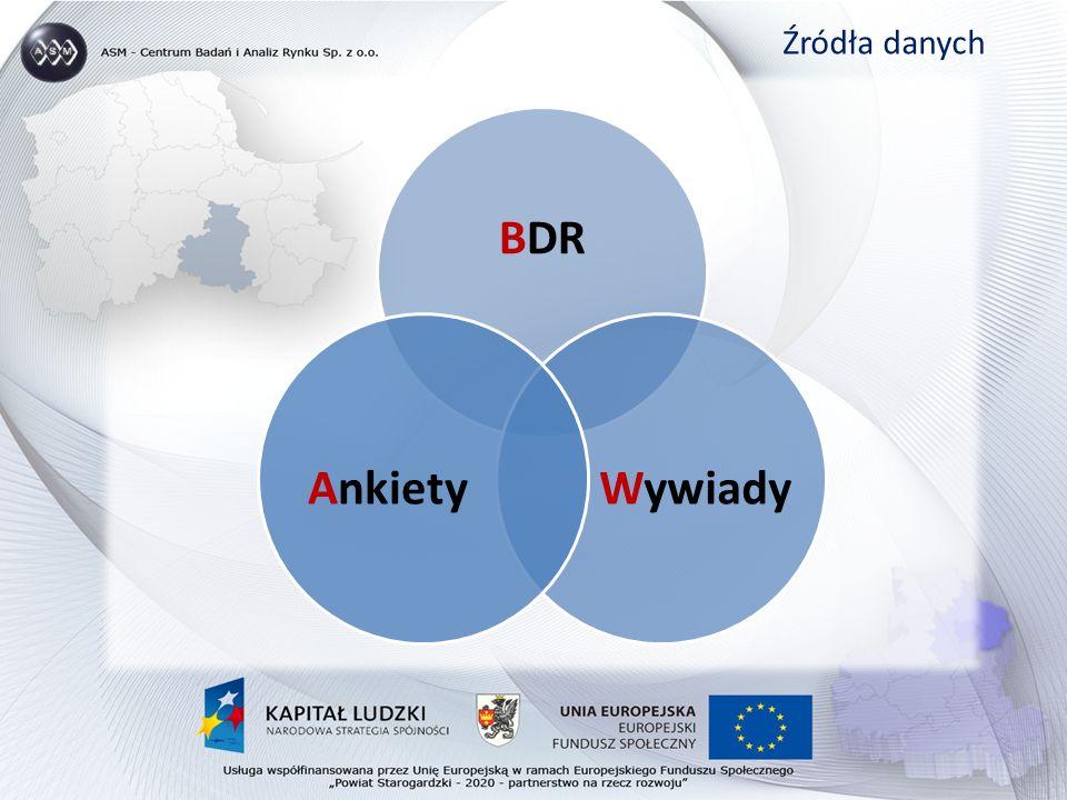 BDR WywiadyAnkiety Źródła danych