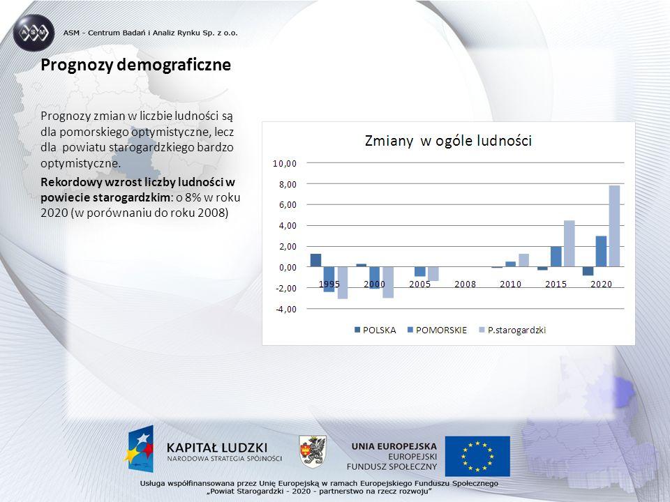 Prognozy demograficzne Prognozy zmian w liczbie ludności są dla pomorskiego optymistyczne, lecz dla powiatu starogardzkiego bardzo optymistyczne.