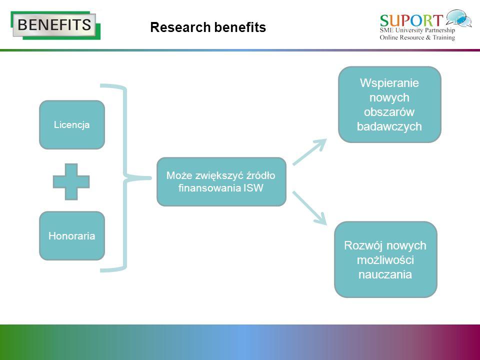 Research benefits Licencja Honoraria Może zwiększyć źródło finansowania ISW Wspieranie nowych obszarów badawczych Rozwój nowych możliwości nauczania